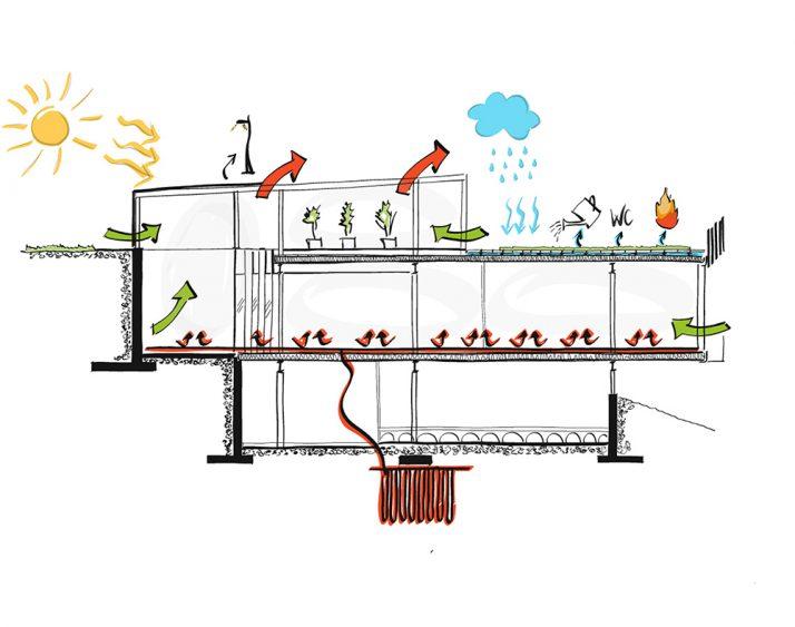 Azurmendi sostenibilidad